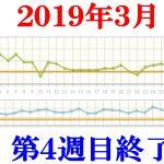 40代男性最後のダイエット4週目2019.3.22~3.28