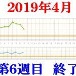 40代男性最後のダイエット6週目2019.4.5~4.11