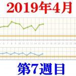 40代男性最後のダイエット7週目2019.4.12~4.18
